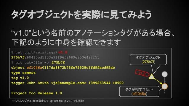 """タグオブジェクトを実際に見てみよう """"v1.0""""という名前のアノテーションタグがある場合、 下記のように中身を確認できます v1.0 もちろんタグ名を直接指定して git cat-file -p v1.0 でも可能 タグオブジェクト (275b..."""