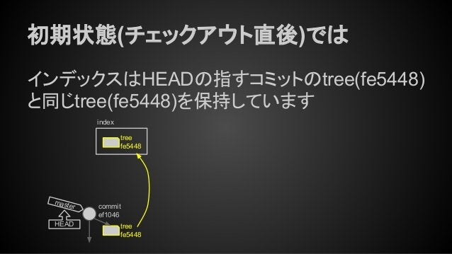 初期状態(チェックアウト直後)では インデックスはHEADの指すコミットのtree(fe5448) と同じtree(fe5448)を保持しています tree fe5448 commit ef1046 master HEAD tree fe544...