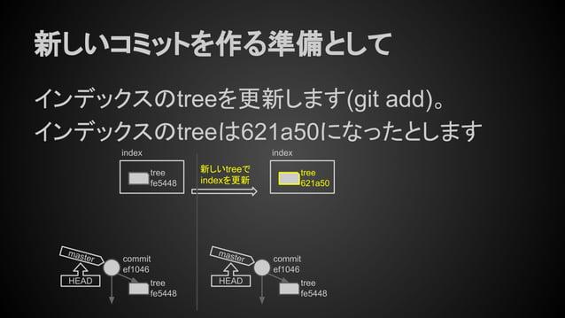 新しいコミットを作る準備として インデックスのtreeを更新します(git add)。 インデックスのtreeは621a50になったとします tree fe5448 commit ef1046 master HEAD 新しいtreeで inde...