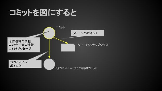 コミットを図にすると コミット 親コミット = ひとつ前のコミット ツリーのスナップショット 著作者等の情報 コミッター等の情報 コミットメッセージ ツリーへのポインタ 親コミットへの ポインタ