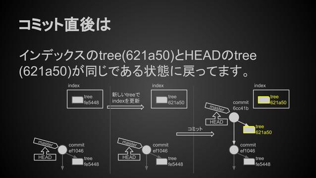 コミット直後は インデックスのtree(621a50)とHEADのtree (621a50)が同じである状態に戻ってます。 tree fe5448 commit ef1046 master HEAD tree fe5448 commit ef1...