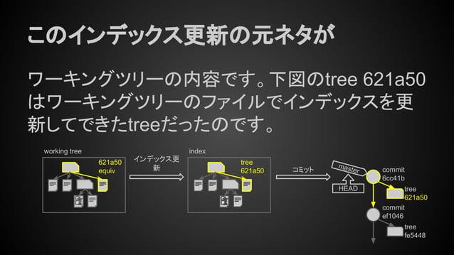 このインデックス更新の元ネタが ワーキングツリーの内容です。下図のtree 621a50 はワーキングツリーのファイルでインデックスを更 新してできたtreeだったのです。 working tree 621a50 equiv tree fe54...