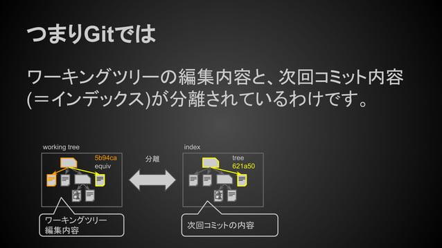 つまりGitでは ワーキングツリーの編集内容と、次回コミット内容 (=インデックス)が分離されているわけです。 tree 621a50 indexworking tree 5b94ca equiv ワーキングツリー 編集内容 次回コミットの内容...