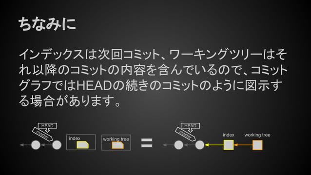 ちなみに インデックスは次回コミット、ワーキングツリーはそ れ以降のコミットの内容を含んでいるので、コミット グラフではHEADの続きのコミットのように図示す る場合があります。 index working tree master HEAD m...
