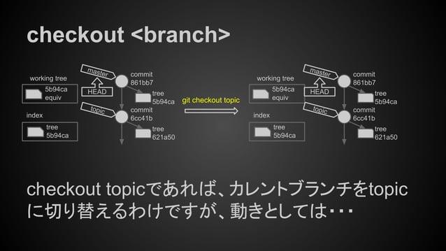 checkout <branch> checkout topicであれば、カレントブランチをtopic に切り替えるわけですが、動きとしては・・・ tree 5b94ca index working tree 5b94ca equiv git ...