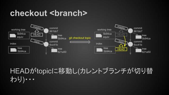 checkout <branch> HEADがtopicに移動し(カレントブランチが切り替 わり)・・・ tree 5b94ca index working tree 5b94ca equiv git checkout topic tree 6...