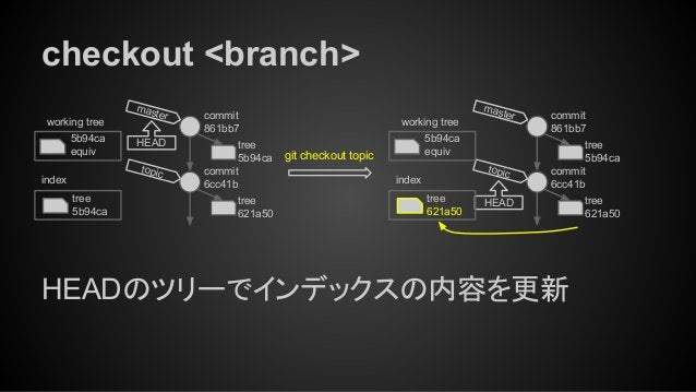 checkout <branch> HEADのツリーでインデックスの内容を更新 tree 5b94ca index working tree 5b94ca equiv git checkout topic tree 621a50 commit ...