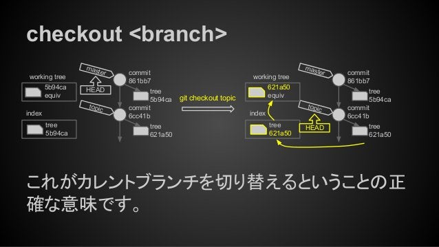 checkout <branch> これがカレントブランチを切り替えるということの正 確な意味です。 tree 5b94ca index working tree 5b94ca equiv git checkout topic tree 621...