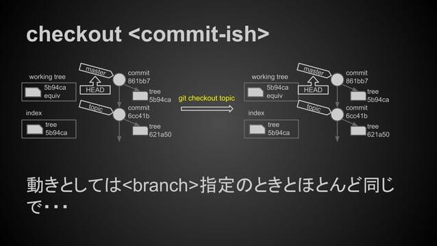 checkout <commit-ish> 動きとしては<branch>指定のときとほとんど同じ で・・・ tree 5b94ca index working tree 5b94ca equiv git checkout topic tree ...