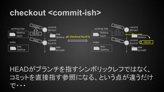 checkout <commit-ish> HEADがブランチを指すシンボリックレフではなく、 コミットを直接指す参照になる、という点が違うだけ で・・・ tree 5b94ca index working tree 5b94ca equiv ...