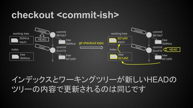 checkout <commit-ish> インデックスとワーキングツリーが新しいHEADの ツリーの内容で更新されるのは同じです tree 5b94ca index working tree 5b94ca equiv git checkout...