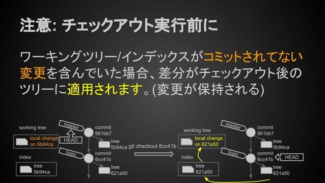 注意: チェックアウト実行前に ワーキングツリー/インデックスがコミットされてない 変更を含んでいた場合、差分がチェックアウト後の ツリーに適用されます。(変更が保持される) tree 5b94ca index working tree loc...
