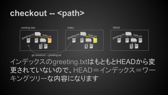 checkout -- <path> インデックスのgreeting.txtはもともとHEADから変 更されていないので、HEAD=インデックス=ワー キングツリーな内容になります working tree index hello.txt gr...
