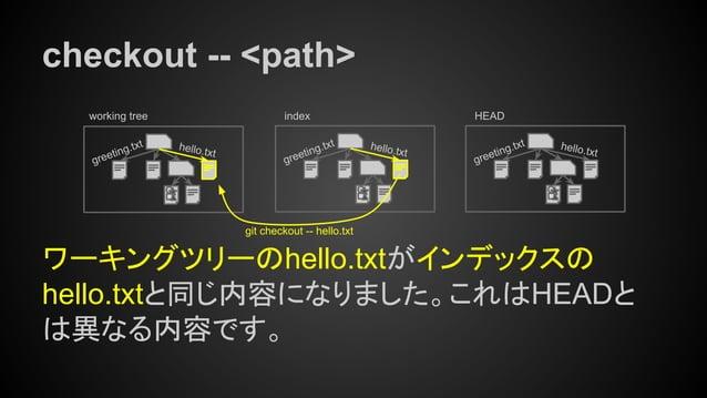 checkout -- <path> ワーキングツリーのhello.txtがインデックスの hello.txtと同じ内容になりました。これはHEADと は異なる内容です。 working tree index hello.txt greetin...