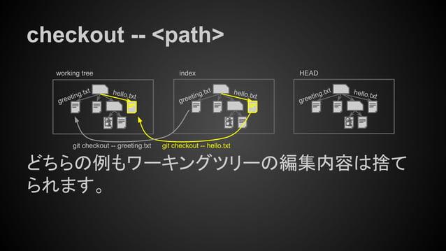 checkout -- <path> どちらの例もワーキングツリーの編集内容は捨て られます。 working tree index hello.txt greeting.txthello.txt greeting.txt HEAD hello...
