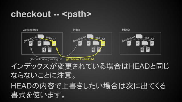 checkout -- <path> インデックスが変更されている場合はHEADと同じ ならないことに注意。 HEADの内容で上書きしたい場合は次に出てくる 書式を使います。 working tree index hello.txt greet...