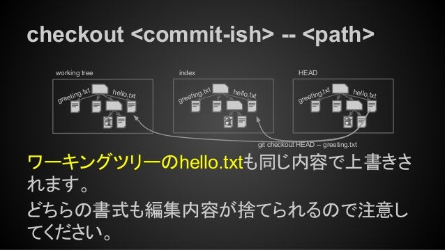 checkout <commit-ish> -- <path> ワーキングツリーのhello.txtも同じ内容で上書きさ れます。 どちらの書式も編集内容が捨てられるので注意し てください。 working tree index hello.t...