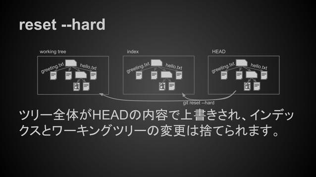 reset --hard ツリー全体がHEADの内容で上書きされ、インデッ クスとワーキングツリーの変更は捨てられます。 working tree index HEAD hello.txt greeting.txthello.txt greet...