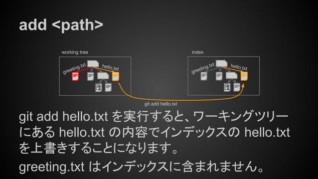 add <path> git add hello.txt を実行すると、ワーキングツリー にある hello.txt の内容でインデックスの hello.txt を上書きすることになります。 greeting.txt はインデックスに含まれませ...