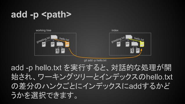 greeting.txt add -p <path> add -p hello.txt を実行すると、対話的な処理が開 始され、ワーキングツリーとインデックスのhello.txt の差分のハンクごとにインデックスにaddするかど うかを選択でき...