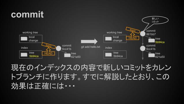commit 現在のインデックスの内容で新しいコミットをカレン トブランチに作ります。すでに解説したとおり、この 効果は正確には・・・ tree 5b94ca index working tree local change tree 621a5...