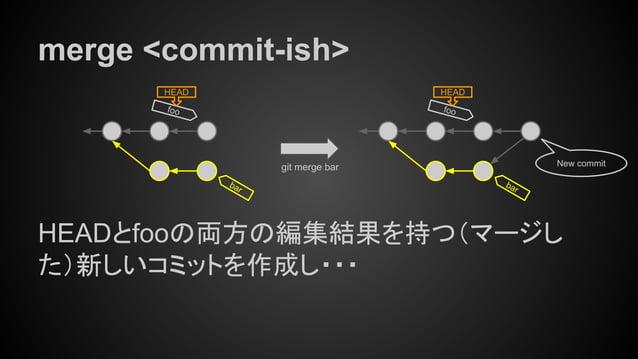 merge <commit-ish> HEADとfooの両方の編集結果を持つ(マージし た)新しいコミットを作成し・・・ New commit foo HEAD foo HEAD bar bar git merge bar