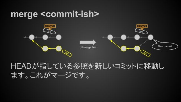 merge <commit-ish> HEADが指している参照を新しいコミットに移動し ます。これがマージです。 foo HEAD foo HEAD bar bar New commitgit merge bar