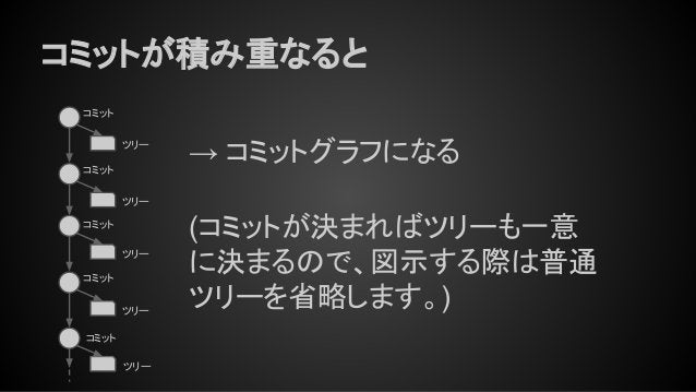 コミットが積み重なると コミット ツリー コミット ツリー ツリー ツリー コミット ツリー コミット → コミットグラフになる (コミットが決まればツリーも一意 に決まるので、図示する際は普通 ツリーを省略します。) コミット