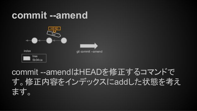 commit --amend foo HEAD git commit --amend tree 5b94ca index commit --amendはHEADを修正するコマンドで す。修正内容をインデックスにaddした状態を考え ます。