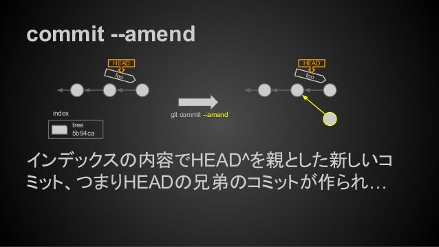 commit --amend foo HEAD git commit --amend tree 5b94ca index インデックスの内容でHEAD^を親とした新しいコ ミット、つまりHEADの兄弟のコミットが作られ… foo HEAD
