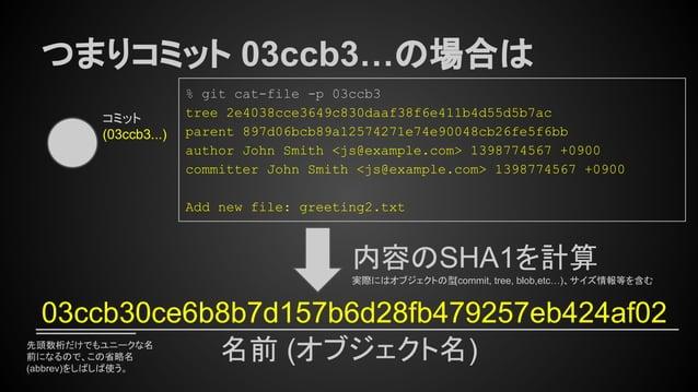 先頭数桁だけでもユニークな名 前になるので、この省略名 (abbrev)をしばしば使う。 つまりコミット 03ccb3…の場合は コミット (03ccb3...) 内容のSHA1を計算 実際にはオブジェクトの型(commit, tree, bl...