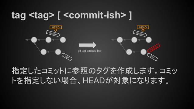 tag <tag> [ <commit-ish> ] 指定したコミットに参照のタグを作成します。コミッ トを指定しない場合、HEADが対象になります。 master HEAD git tag backup bar bar master HEAD...