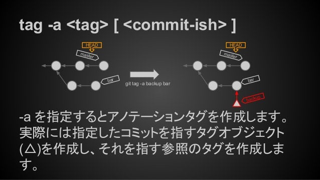 tag -a <tag> [ <commit-ish> ] -a を指定するとアノテーションタグを作成します。 実際には指定したコミットを指すタグオブジェクト (△)を作成し、それを指す参照のタグを作成しま す。 master HEAD git...