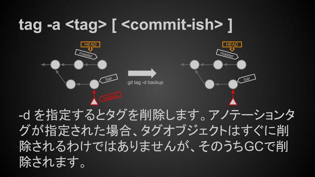 tag -a <tag> [ <commit-ish> ] -d を指定するとタグを削除します。アノテーションタ グが指定された場合、タグオブジェクトはすぐに削 除されるわけではありませんが、そのうちGCで削 除されます。 master HEA...