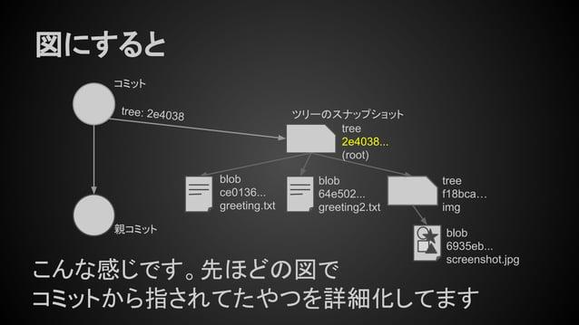 図にすると tree 2e4038... (root) tree f18bca… img blob ce0136... greeting.txt blob 64e502... greeting2.txt blob 6935eb... scree...