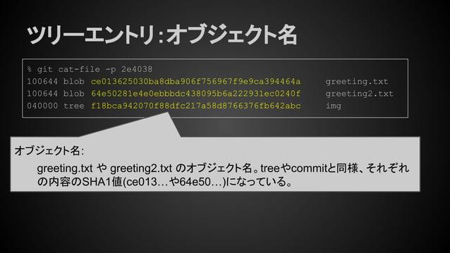 ツリーエントリ:オブジェクト名 % git cat-file -p 2e4038 100644 blob ce013625030ba8dba906f756967f9e9ca394464a greeting.txt 100644 blob 64e...