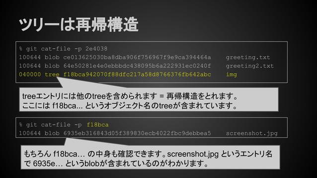 ツリーは再帰構造 % git cat-file -p 2e4038 100644 blob ce013625030ba8dba906f756967f9e9ca394464a greeting.txt 100644 blob 64e50281e4...