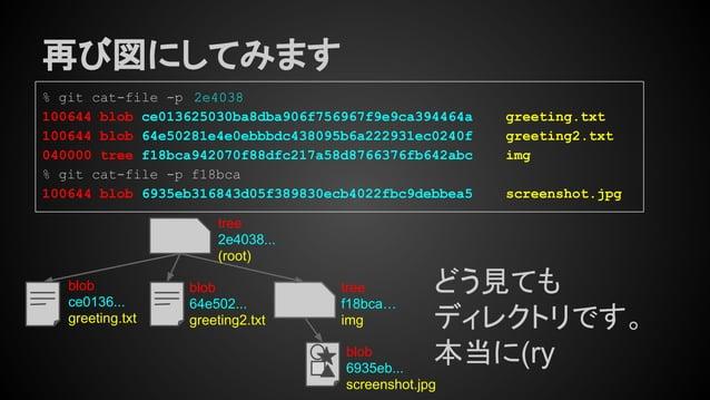再び図にしてみます tree 2e4038... (root) tree f18bca… img % git cat-file -p 2e4038 100644 blob ce013625030ba8dba906f756967f9e9ca394...