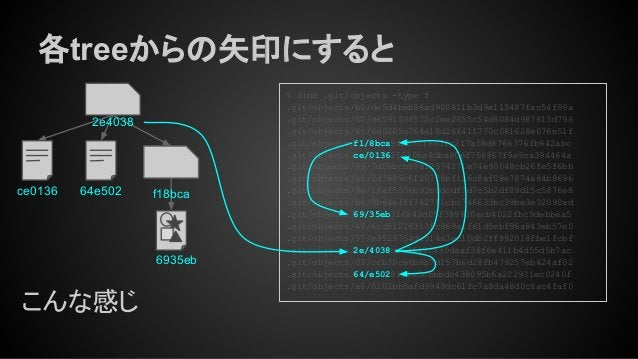 各treeからの矢印にすると ce0136 2e4038 f18bca64e502 6935eb こんな感じ % find .git/objects -type f .git/objects/b0/de5d4beb96ad900811b3d9e...