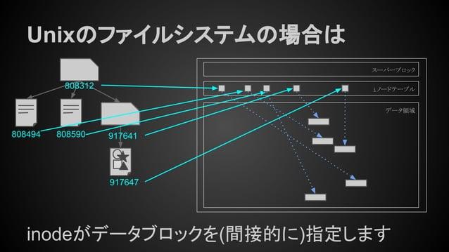 Unixのファイルシステムの場合は 808494 808312 917641808590 917647 inodeがデータブロックを(間接的に)指定します スーパーブロック iノードテーブル データ領域