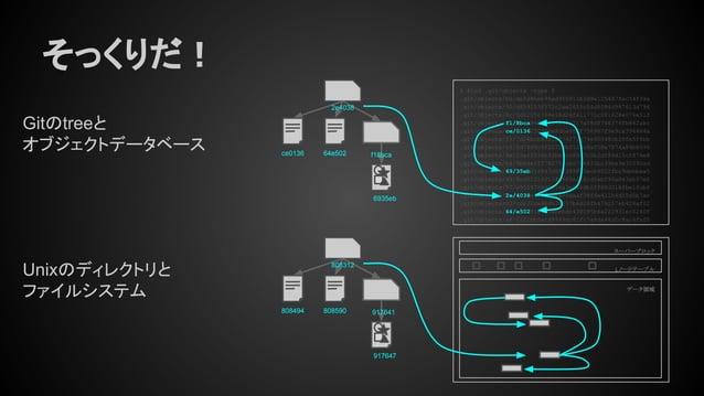 そっくりだ! Gitのtreeと オブジェクトデータベース Unixのディレクトリと ファイルシステム ce0136 2e4038 f18bca64e502 6935eb % find .git/objects -type f .git/obj...