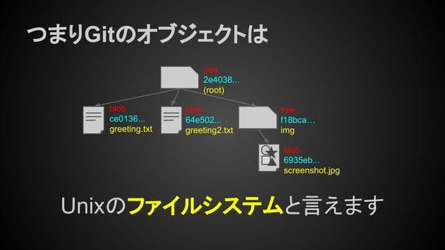 つまりGitのオブジェクトは tree 2e4038... (root) tree f18bca… img blob ce0136... greeting.txt blob 64e502... greeting2.txt blob 6935eb...