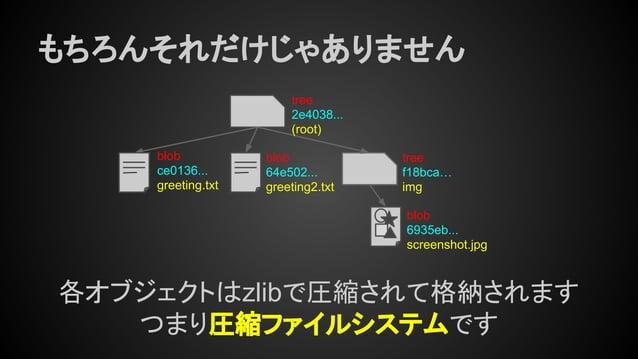 もちろんそれだけじゃありません tree 2e4038... (root) tree f18bca… img blob ce0136... greeting.txt blob 64e502... greeting2.txt blob 6935e...