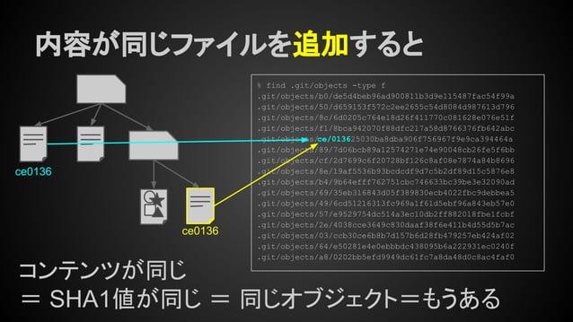 内容が同じファイルを追加すると コンテンツが同じ = SHA1値が同じ = 同じオブジェクト=もうある % find .git/objects -type f .git/objects/b0/de5d4beb96ad900811b3d9e115...