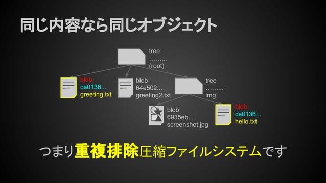 同じ内容なら同じオブジェクト tree ……... (root) tree ……... img blob ce0136... greeting.txt blob 64e502... greeting2.txt blob 6935eb... sc...
