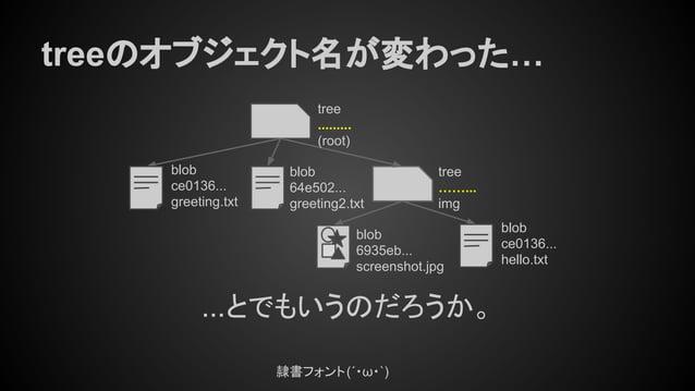 treeのオブジェクト名が変わった… tree ......... (root) tree ……... img blob ce0136... greeting.txt blob 64e502... greeting2.txt blob 6935...