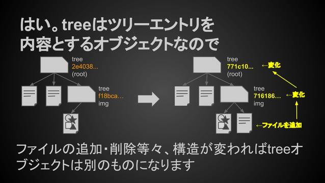 はい。treeはツリーエントリを 内容とするオブジェクトなので tree 771c10... (root) tree 716186… img ファイルの追加・削除等々、構造が変わればtreeオ ブジェクトは別のものになります ←ファイルを追加 ...