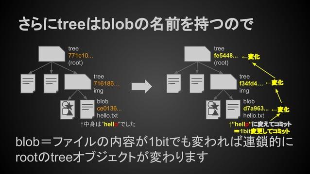 """さらにtreeはblobの名前を持つので tree fe5448... (root) tree f34fd4… img blob=ファイルの内容が1bitでも変われば連鎖的に rootのtreeオブジェクトが変わります ↑""""hellp""""に変えて..."""