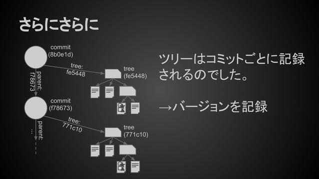 tree: fe5448 さらにさらに tree (fe5448) ツリーはコミットごとに記録 されるのでした。 →バージョンを記録 commit (8b0e1d) commit (f78673) tree:771c10 parent: f78...