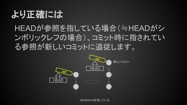 より正確には ref HEADがrefを指している HEAD ref 新しいコミット HEAD HEADが参照を指している場合(≒HEADがシ ンボリックレフの場合)、コミット時に指されてい る参照が新しいコミットに追従します。